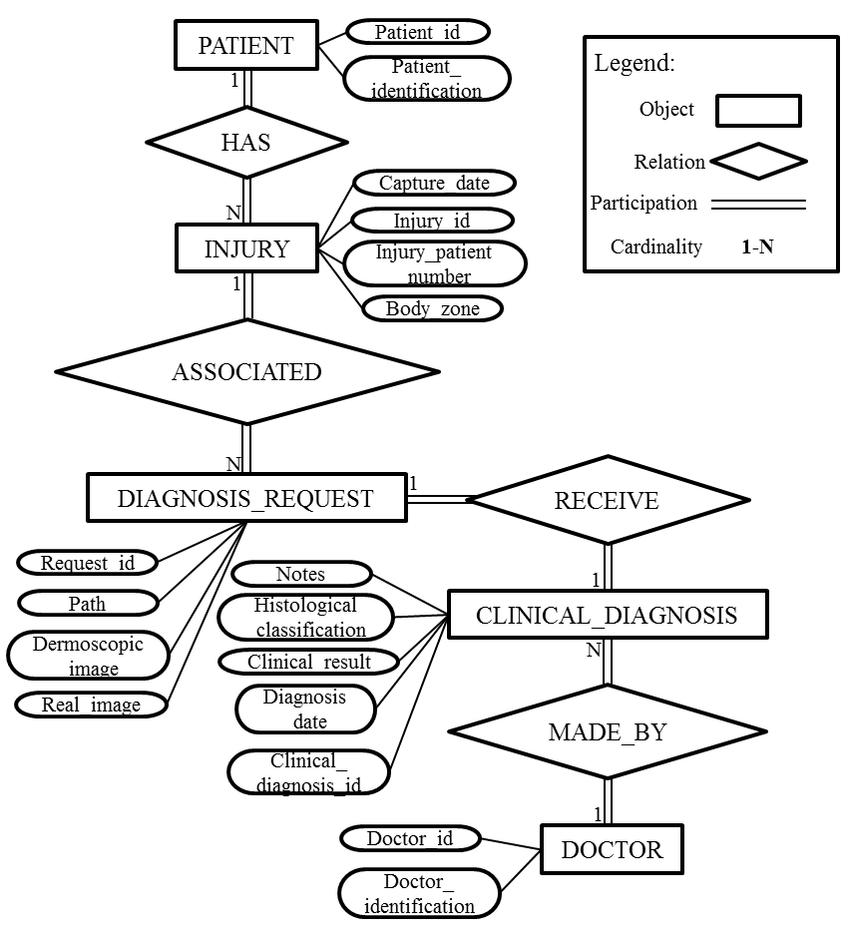 Er-Model From Hospital Pedro Hispano Database.   Download
