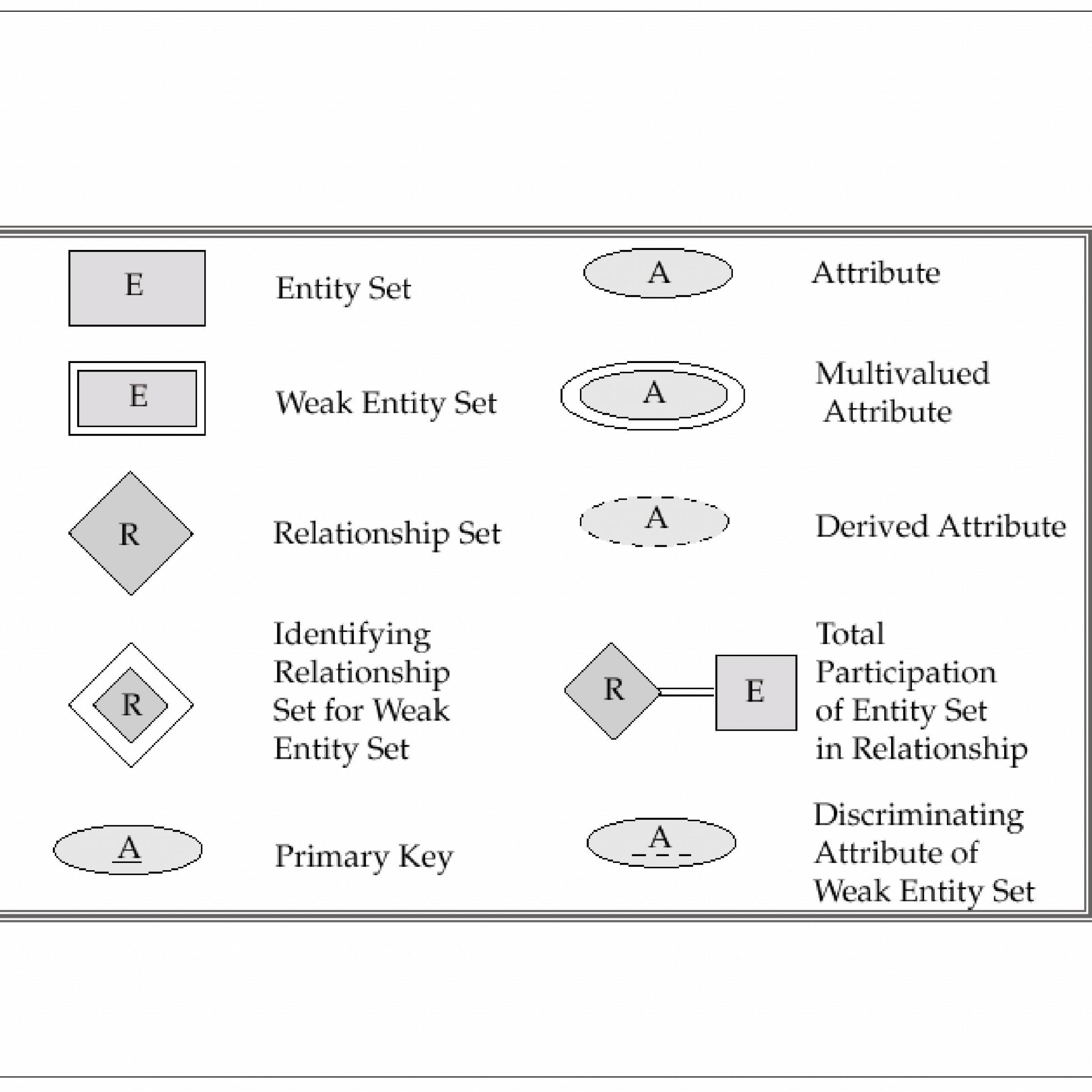 Er Relational Model - Powerpoint Slides