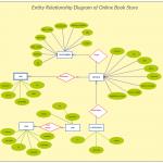 Erd  Entity Relationship Diagram | Relationship Diagram