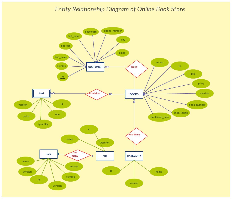 Er Diagram For Online Bookstore Management System