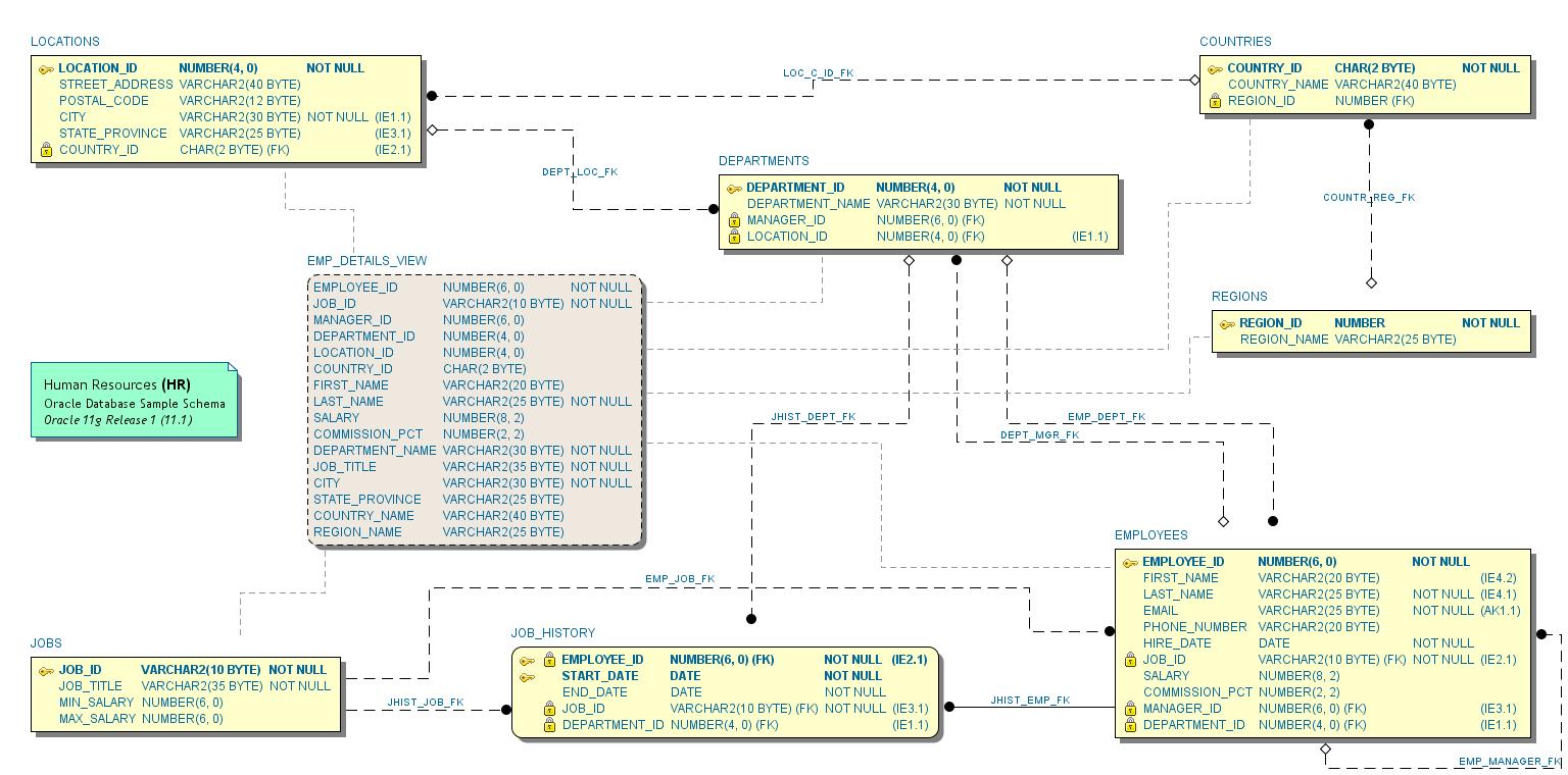 Erd Notations - Schema Visualizer For Oracle Sql Developer