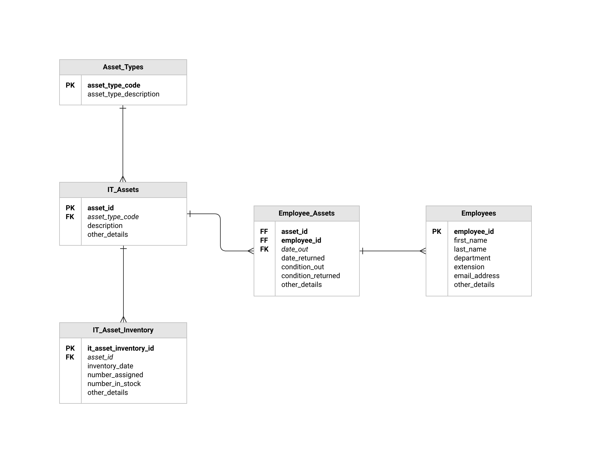 Erd Templates | Er Diagram Examples | Moqups