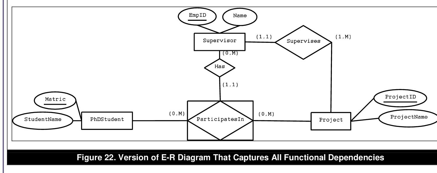 Figure 22 From Issues And Guidelines In Modeling