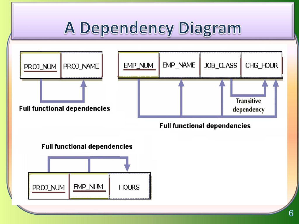 Functional Dependencies - Ppt Download