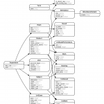Generate Entity Relationship Diagrams From Rails