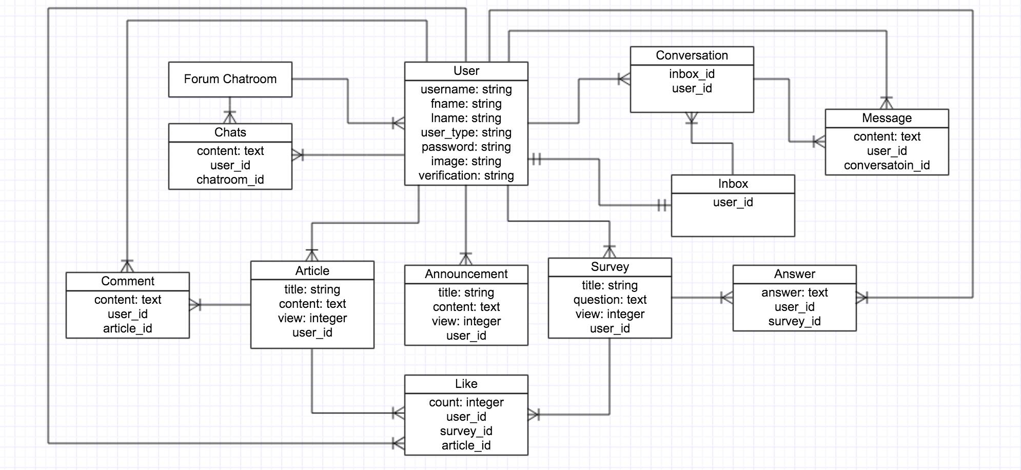 Github - Llovee91/wdiforum: Project 2: Forum Built Using