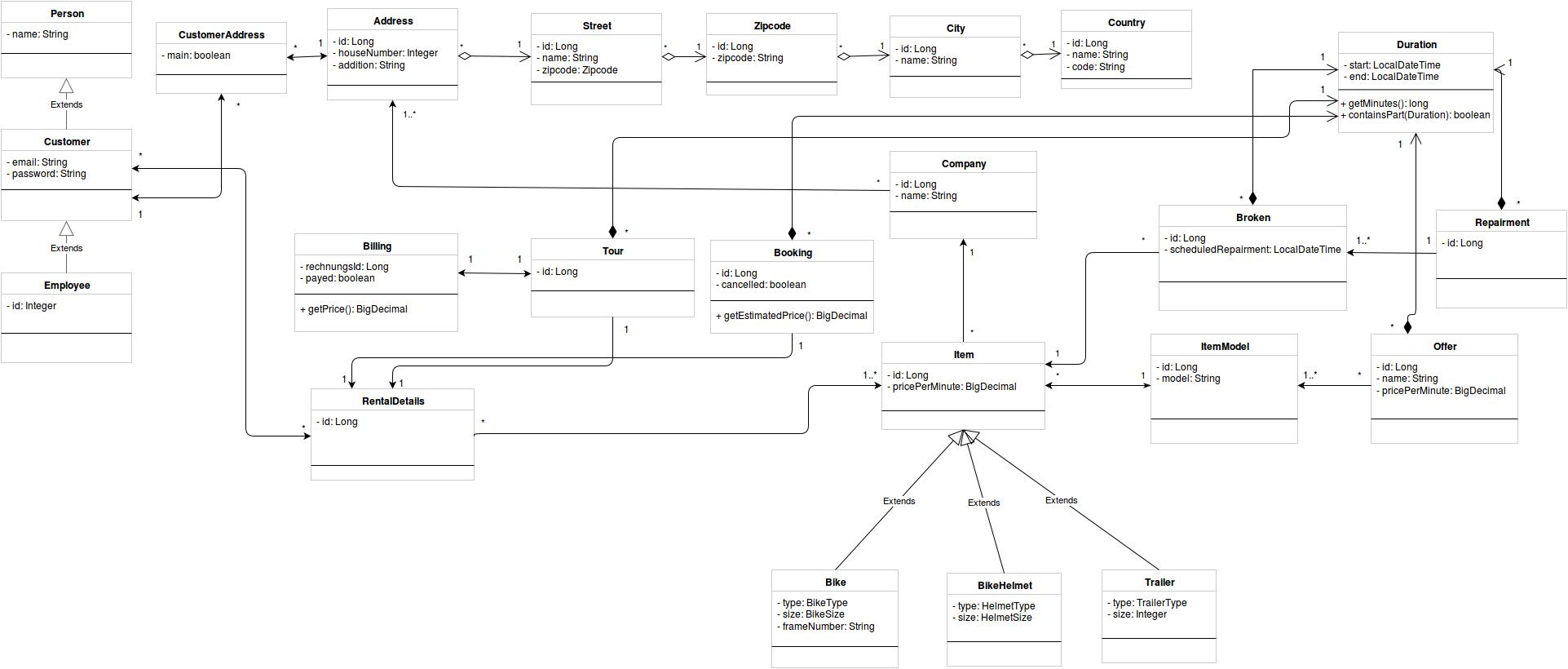 Github - Noobymatze/bikerental: Implementation For A Simple