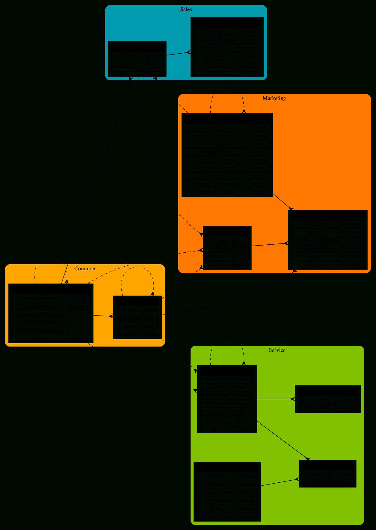 Graphviz Er Diagram
