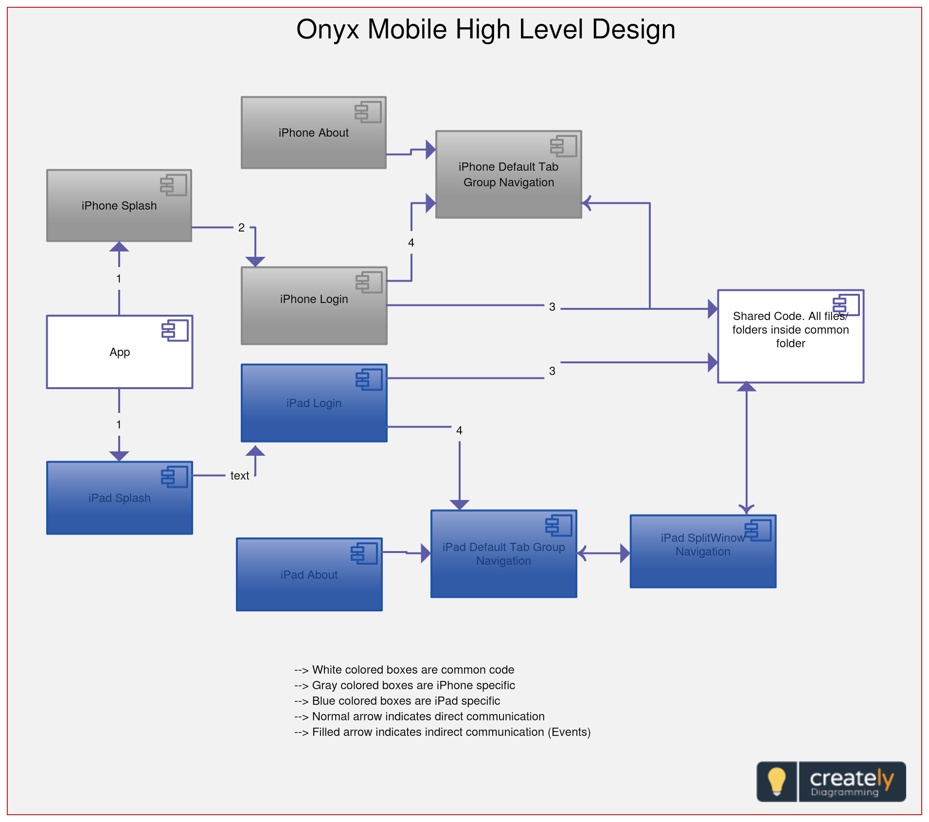 High-Level Design (Hld) Explains The Architecture That Would