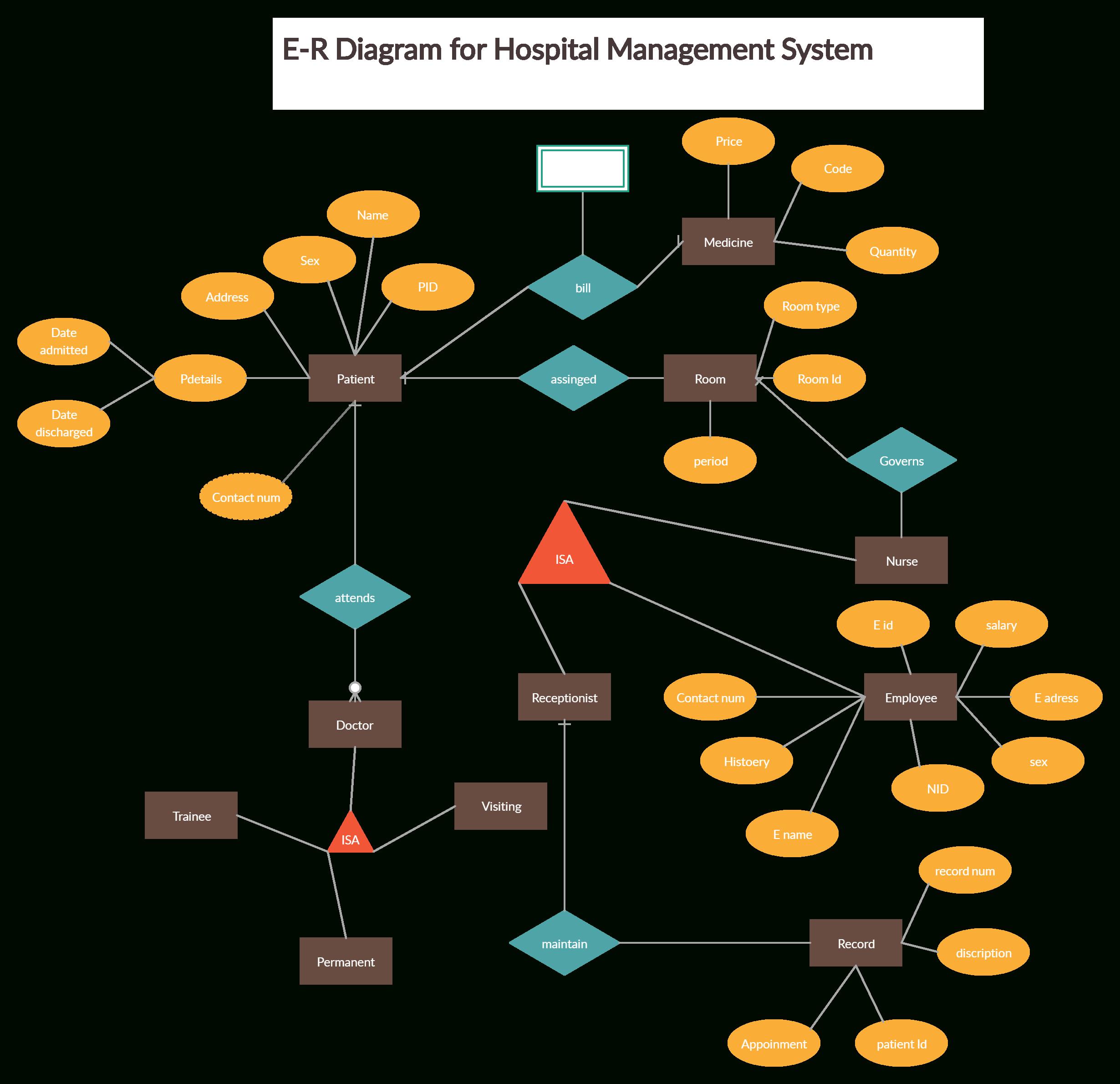 Hospital Management System   Relationship Diagram