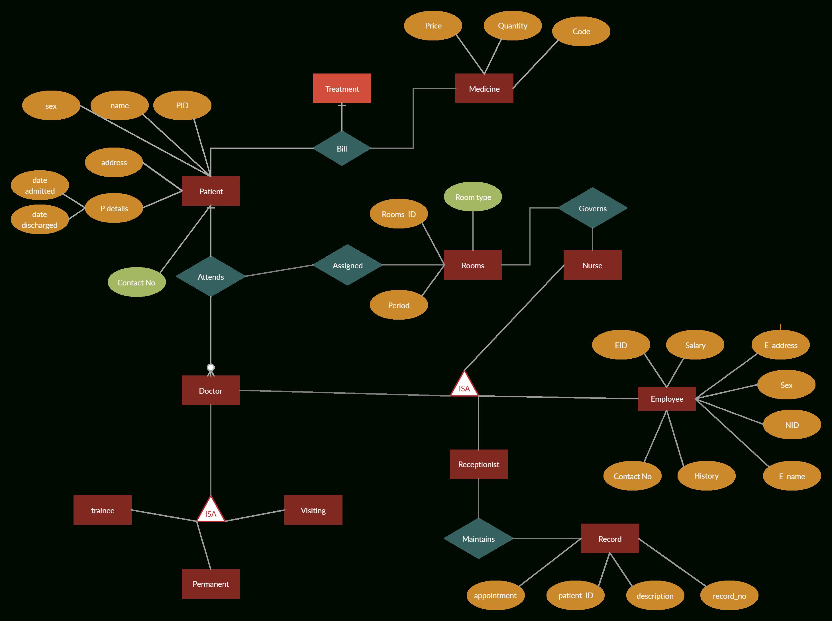 Hospital Management System | Relationship Diagram, Diagram