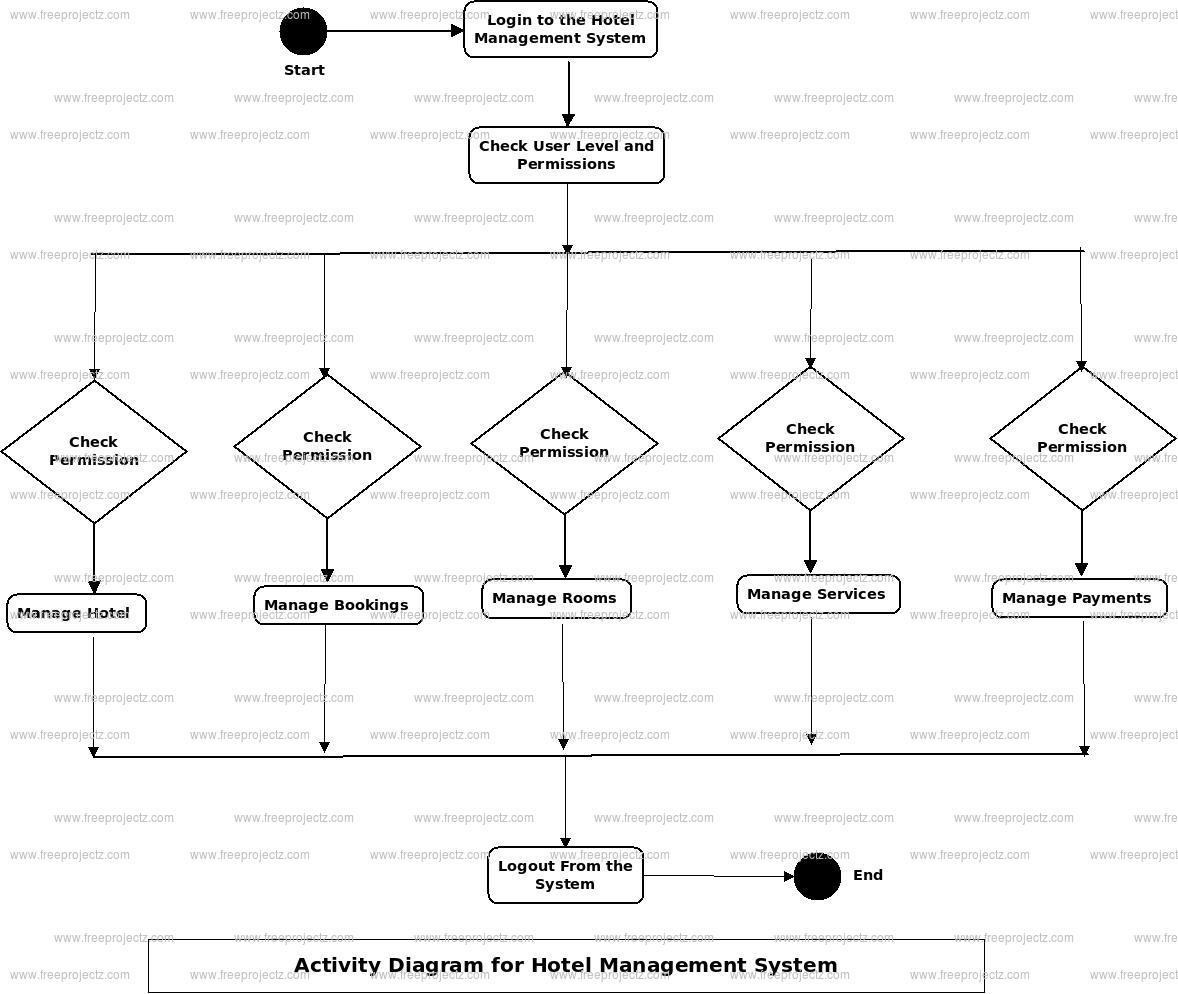 Hotel Management System Uml Diagram   Freeprojectz