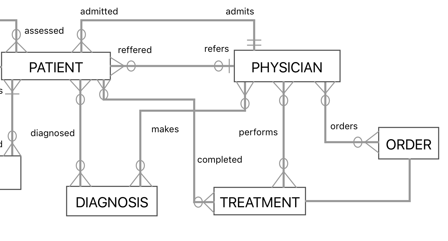 How Can I Model A Medical Scenario In An Entity-Relationship