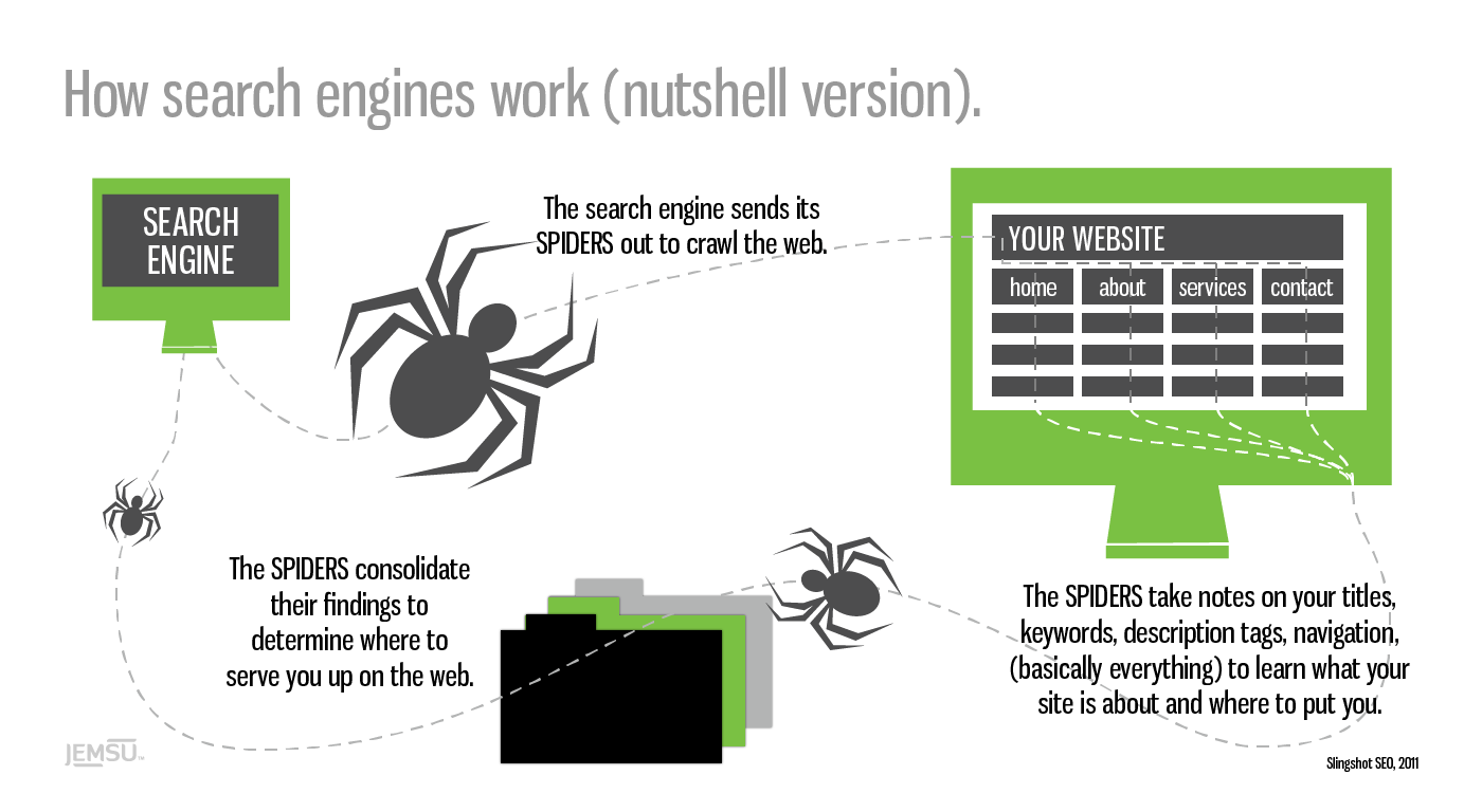 How Google's Search Engine Really Works (A Peek Under The Hood)