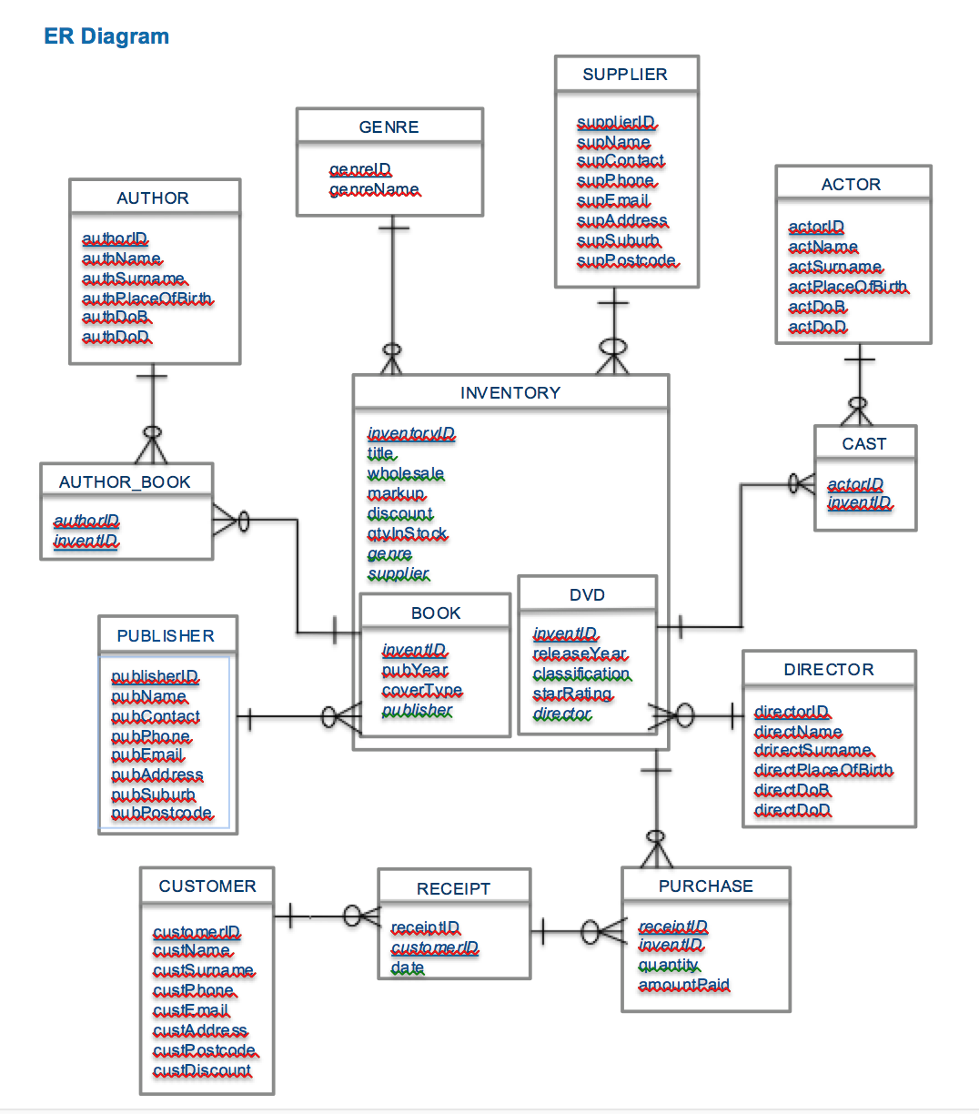 How Many Tables Will The Relational Schema Have For This Er