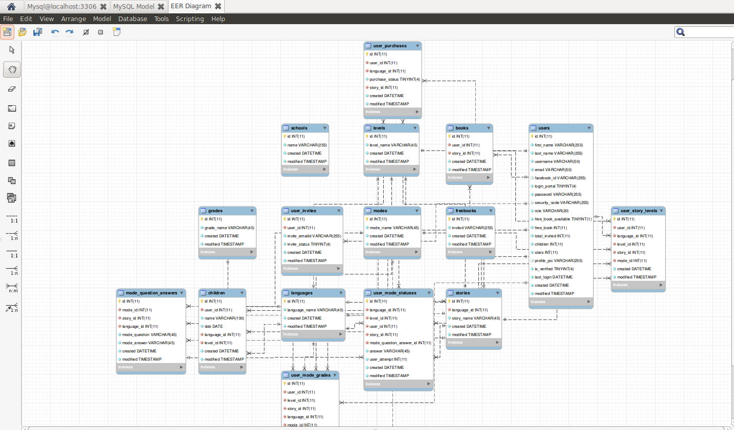How To Autogenerate Er Diagrams Of Database From Mysql?