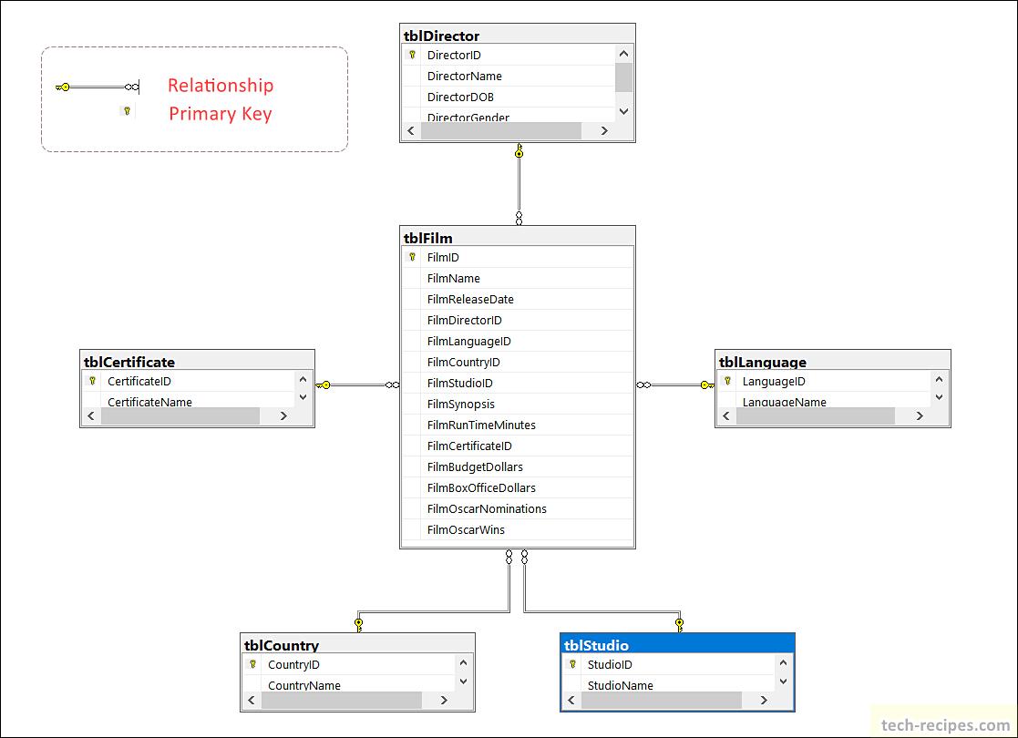 How To Create Database Diagram In Sql Server Ssms
