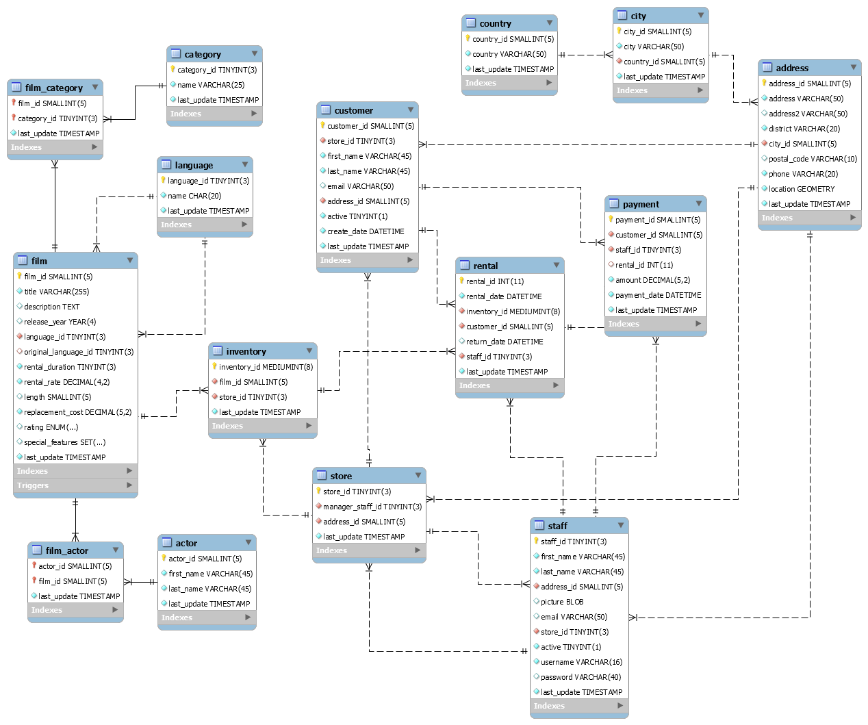 How To Create Er Diagram For Existing Mysql Database With