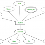 Introduction Of Er Model   Geeksforgeeks