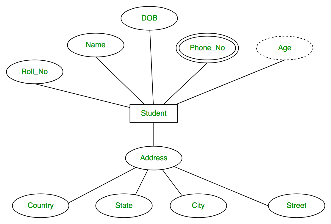 In Er Diagram Derived Attribute Are Represented By