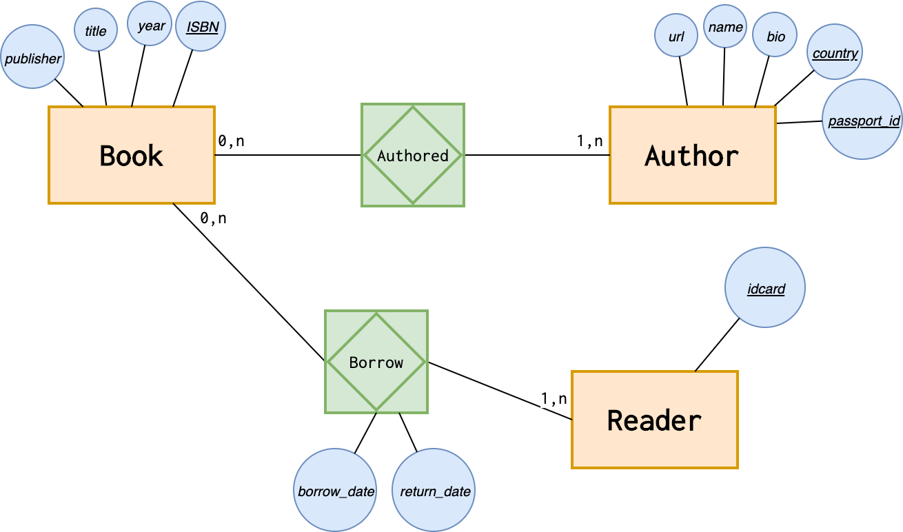 Introduction To The Er Data Model