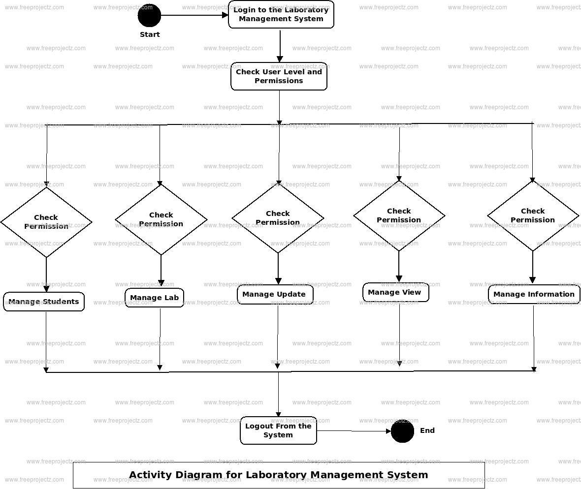 Laboratory Management System Uml Diagram | Freeprojectz