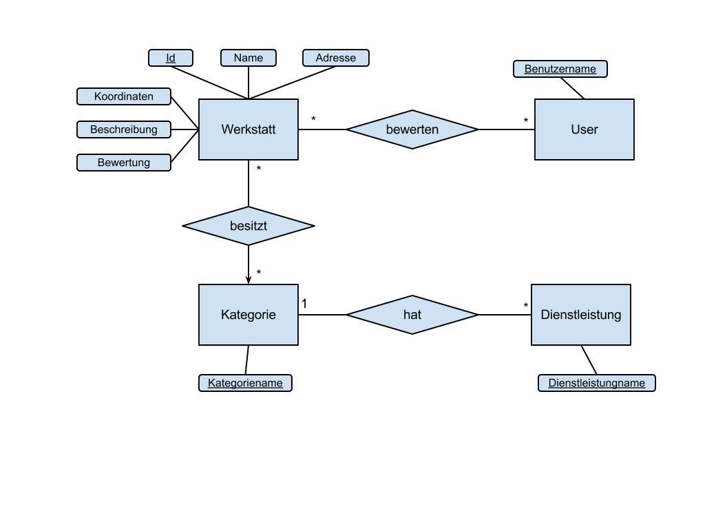 Laravel And Entity-Relationship Model - How Far Should I Go