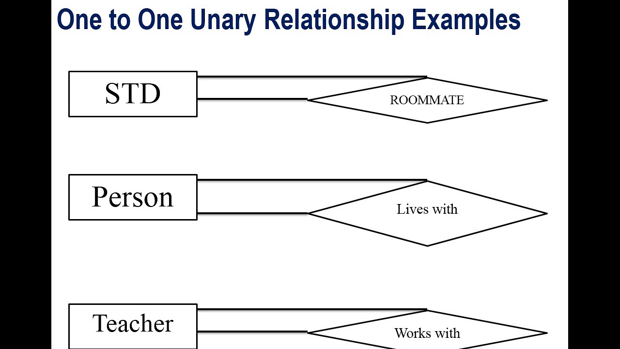 Lecture 28 Unary Relationship In Dbms