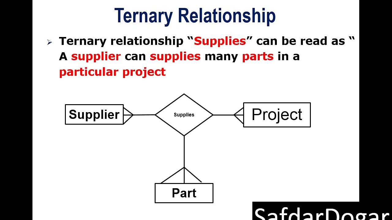 What Is A Ternary Relationship In Er Diagram