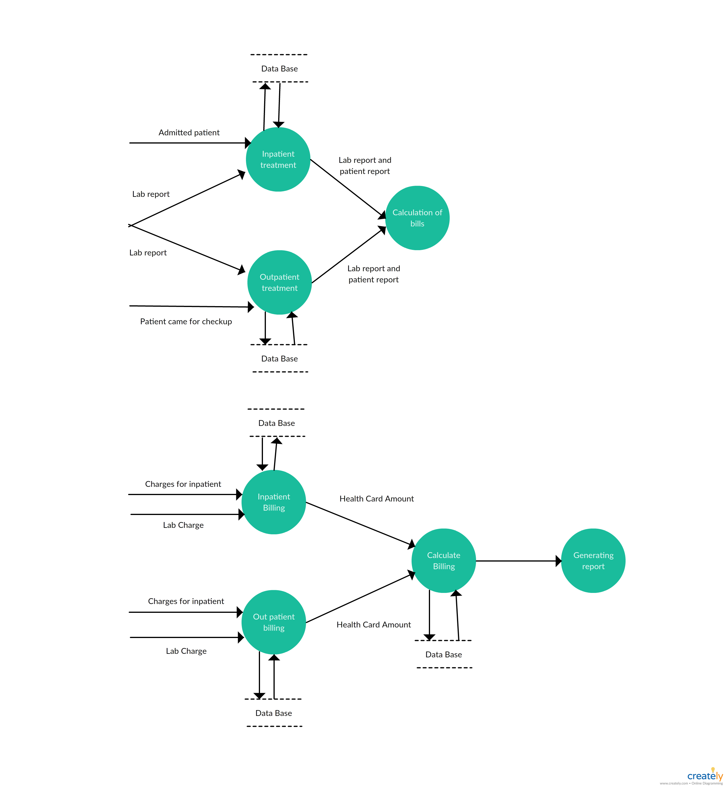 Level 2 - Data Flow Diagram Template For Hospital Management