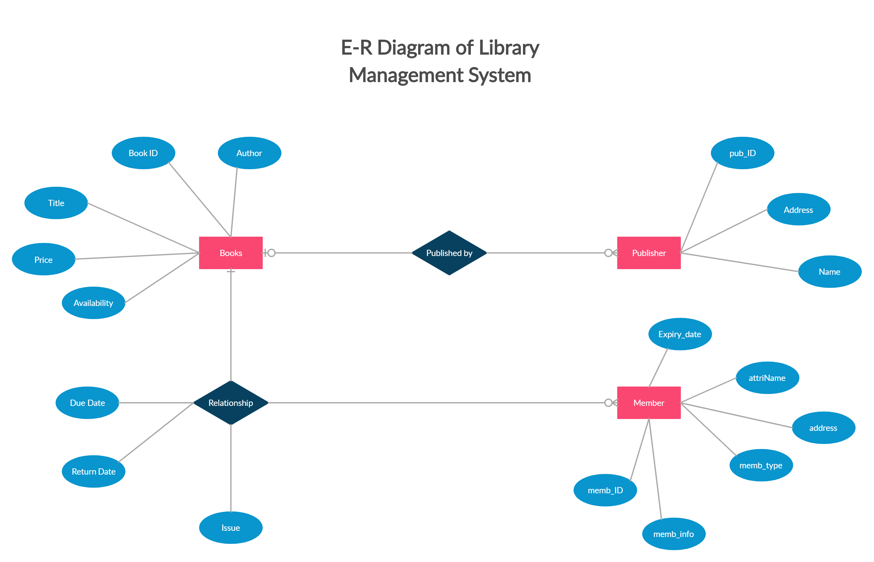 Library Management System | Relationship Diagram, Diagram