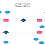 Library Management System | Relationship Diagram, Diagram