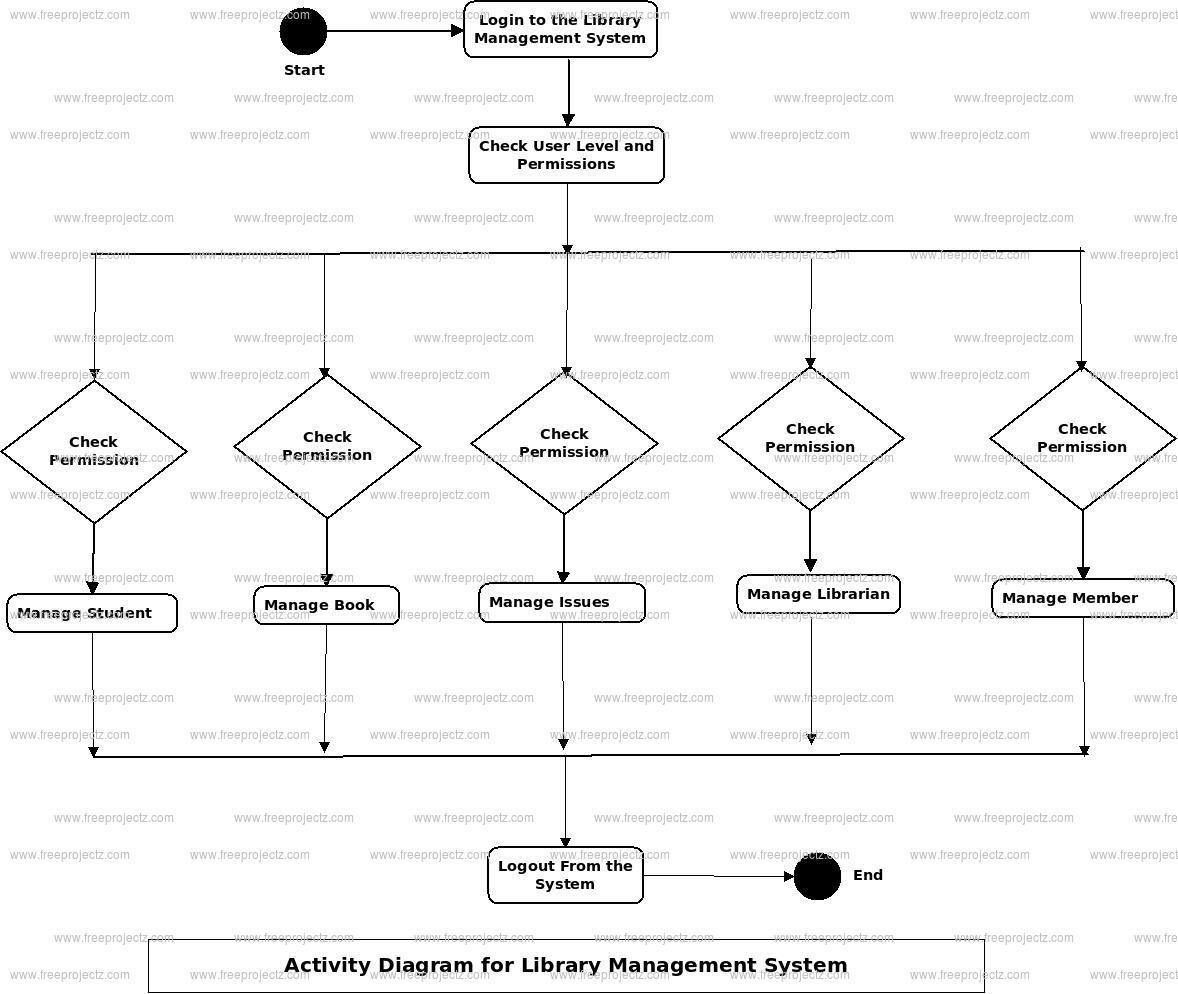 Library Management System Uml Diagram | Freeprojectz