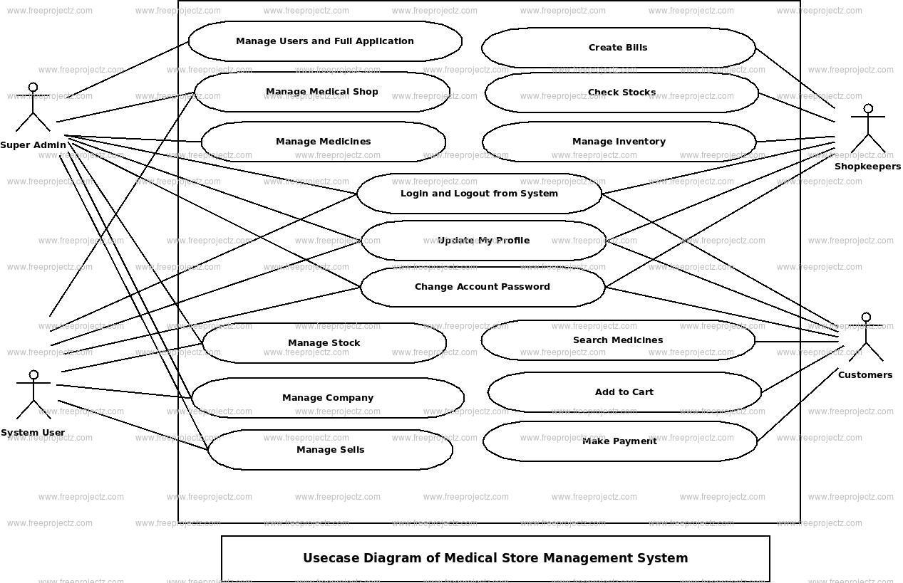 Medical Store Management System Use Case Diagram   Freeprojectz