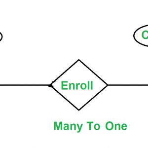 Minimization Of Er Diagrams – Geeksforgeeks