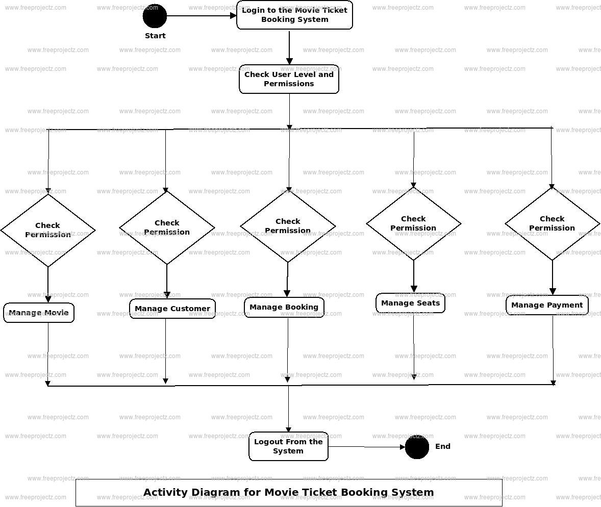 Movie Library Management System Uml Diagram | Freeprojectz