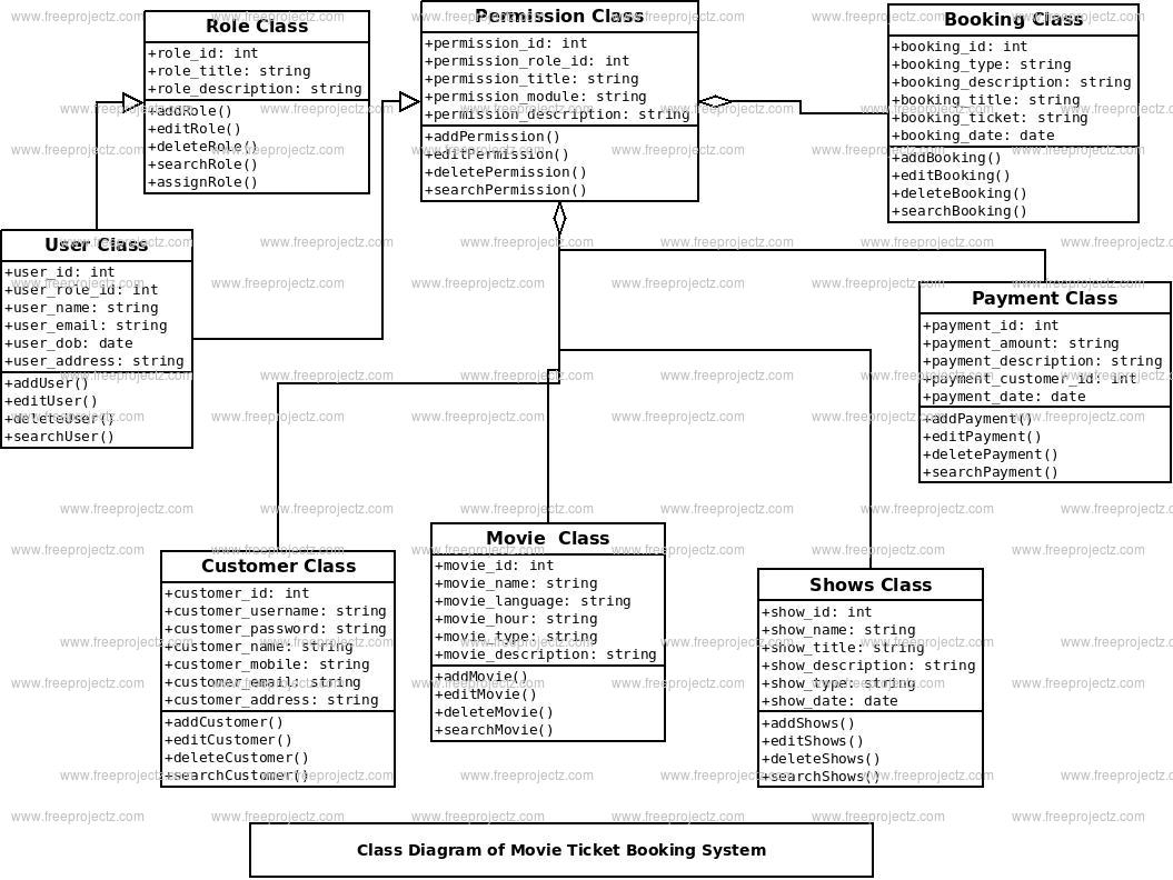 Movie Ticket Booking System Class Diagram | Freeprojectz