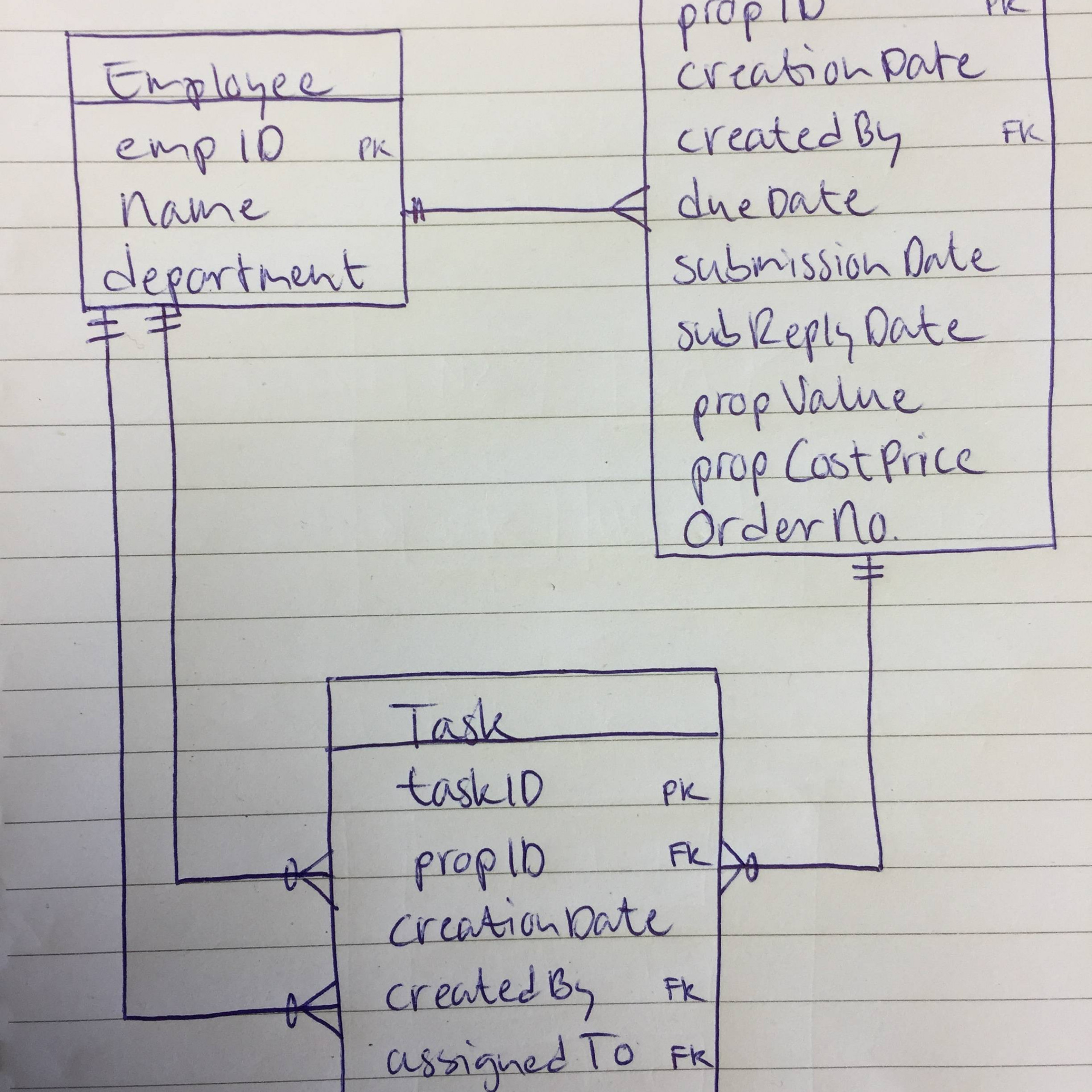 Multiple One To Many Relationships Between Tables - Database