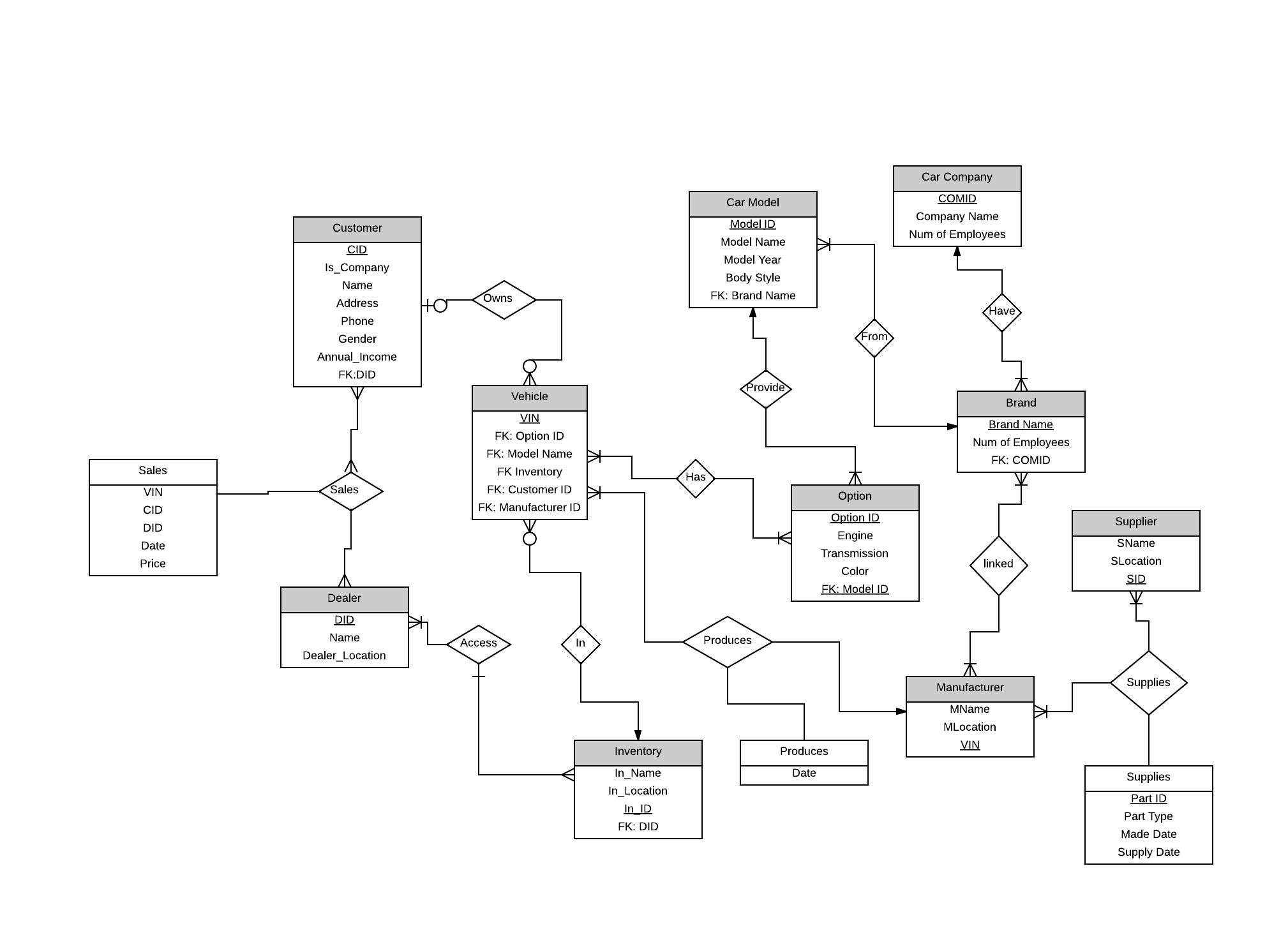 Need Help On An Er Diagram For An Automobile Company - Stack