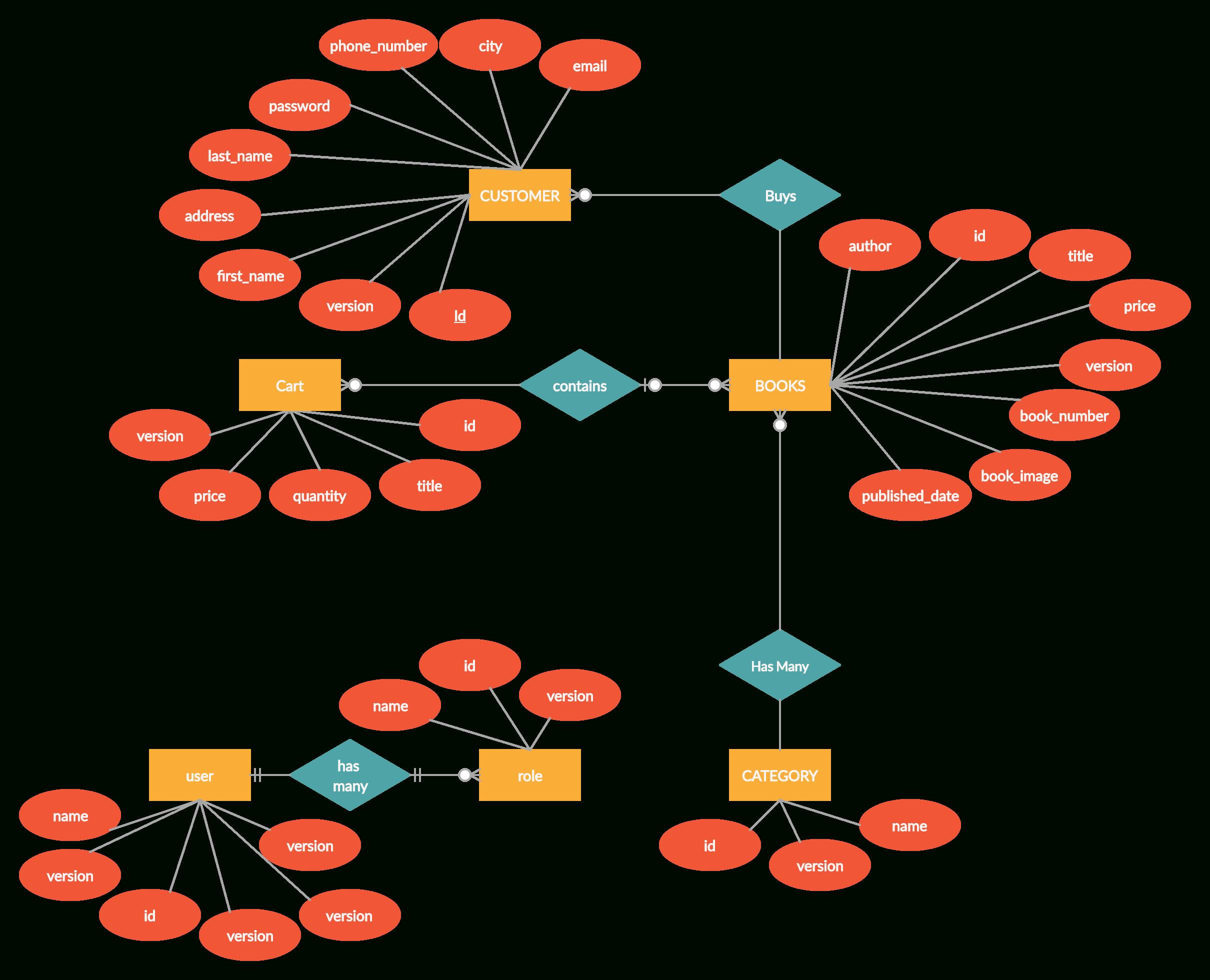 Online Book Store Er Diagram | Relationship Diagram, Online