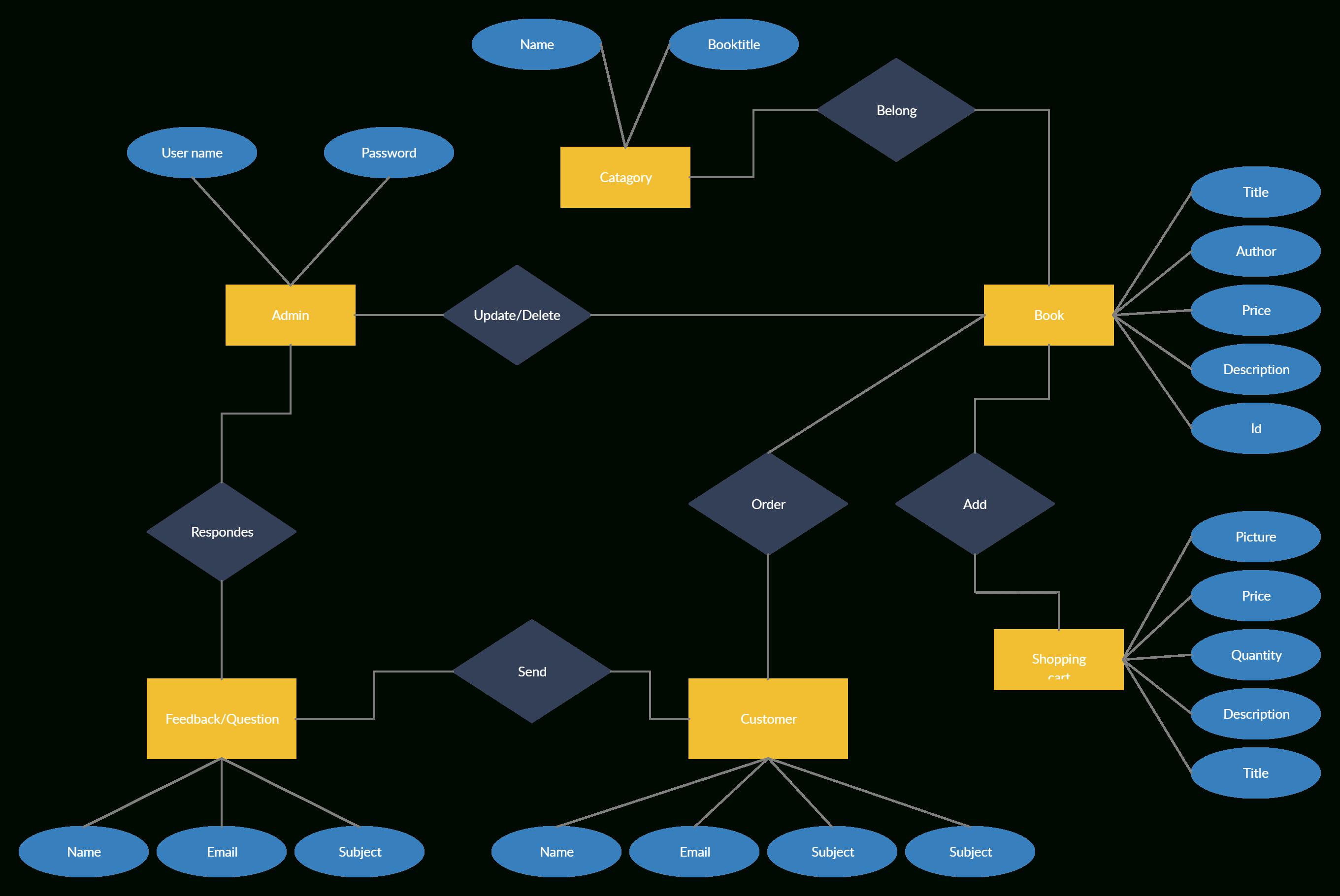 Online Bookstore | Relationship Diagram, App Design Layout