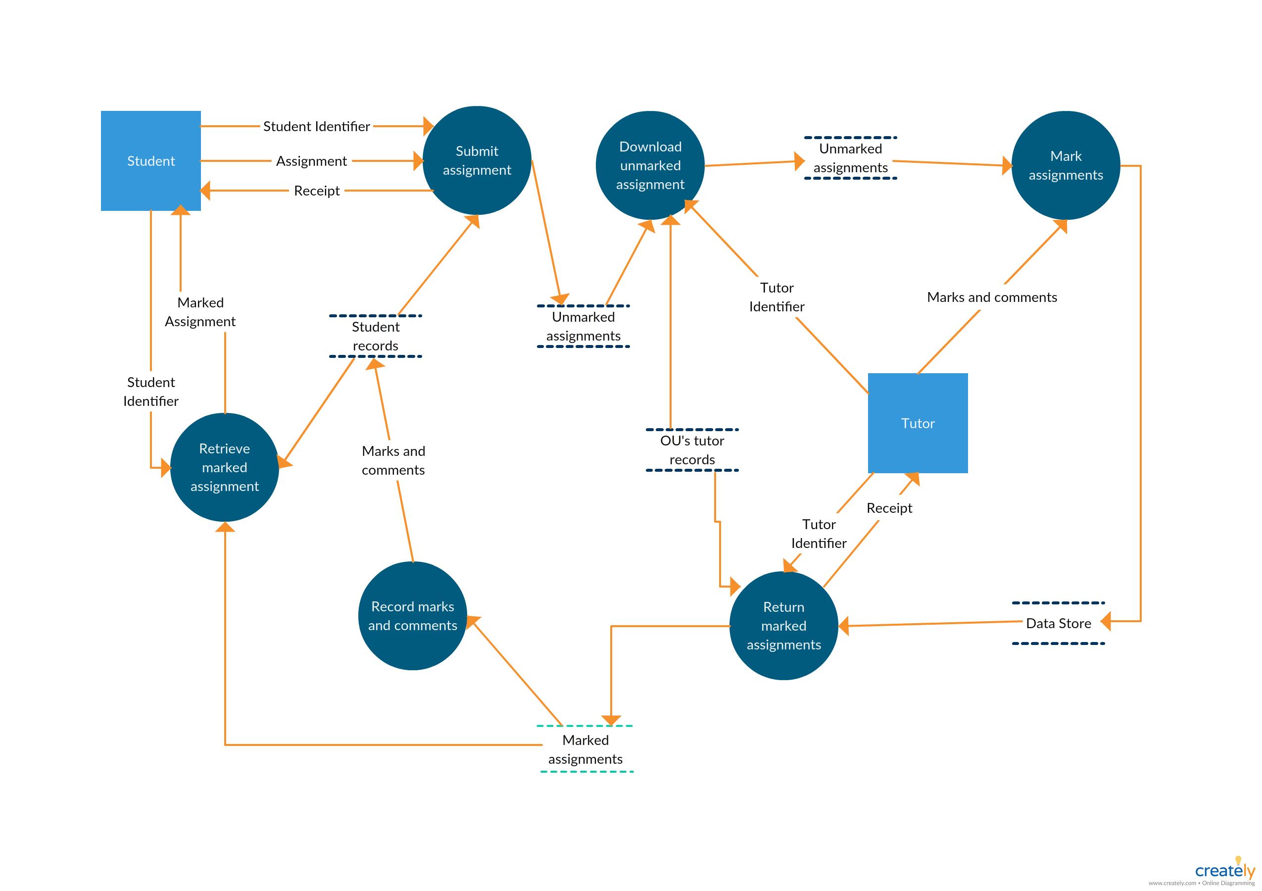 Online E - Learning System - Data Flow Diagram. The Basic
