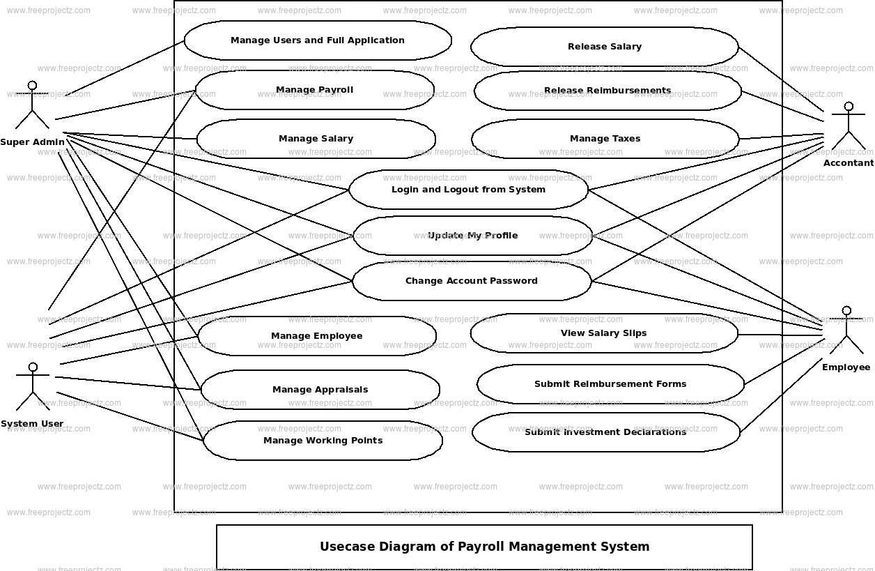 Payroll Management System Use Case Diagram | Freeprojectz