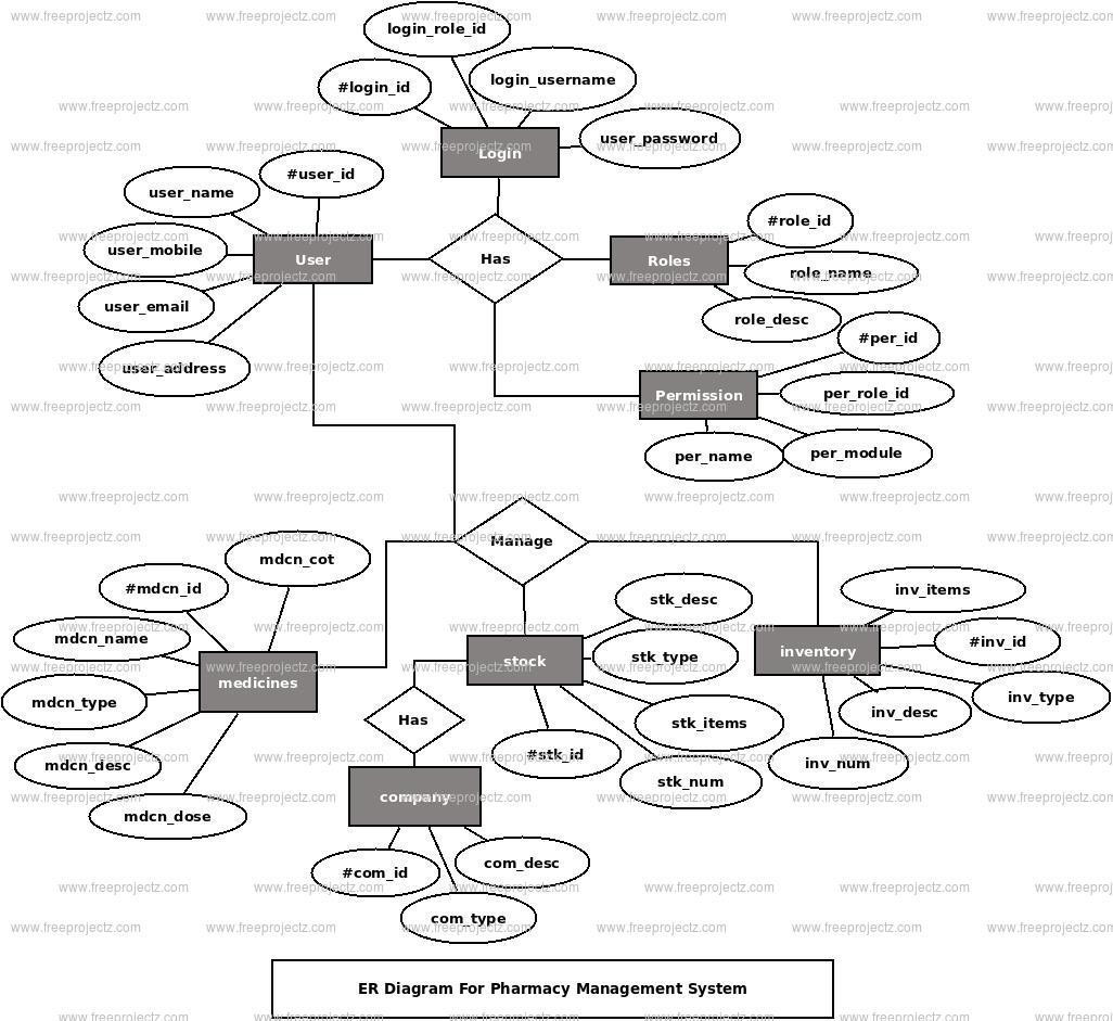 Pharmacy Management System Er Diagram | Freeprojectz