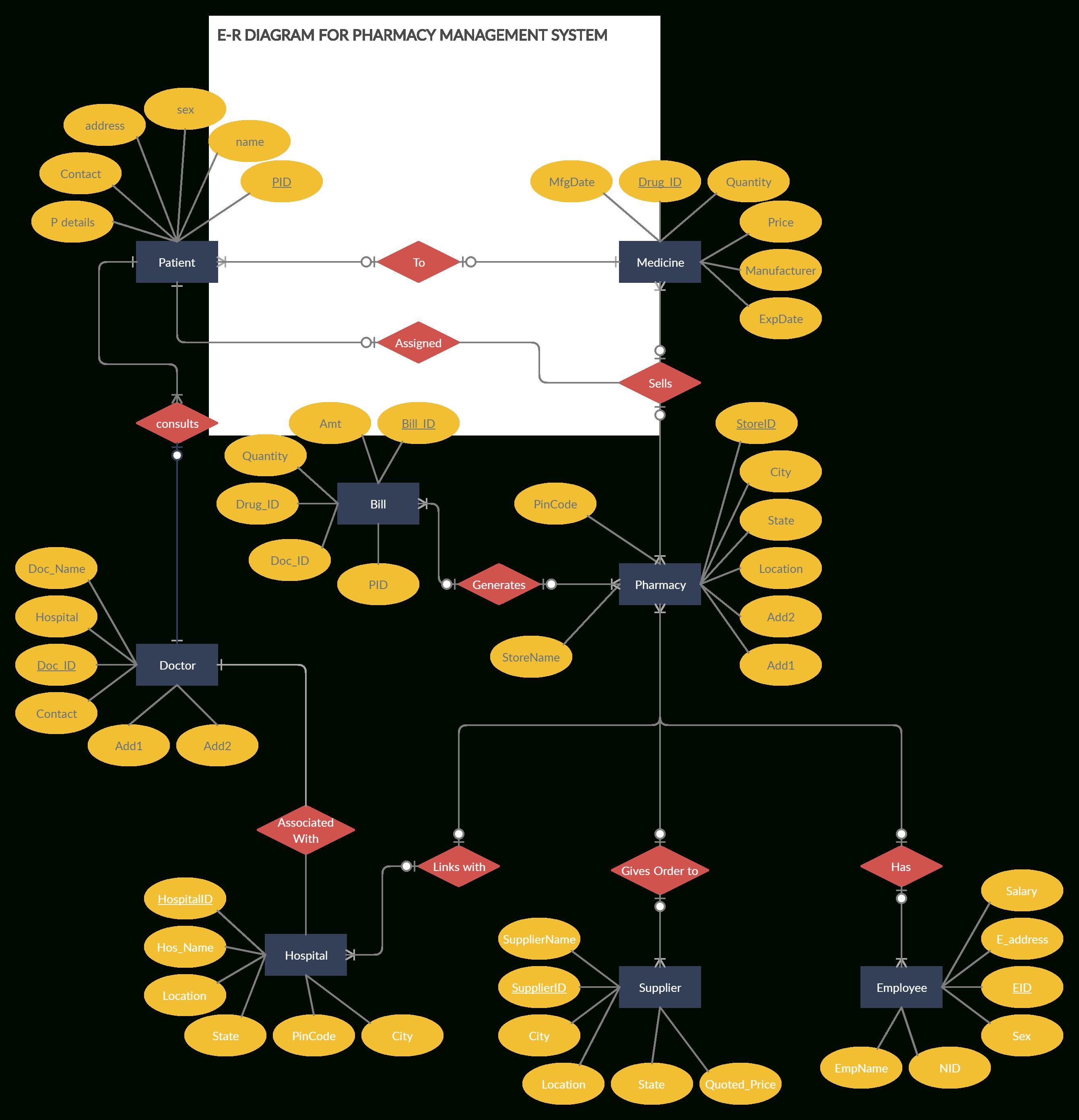 Pharmacy Management System | Relationship Diagram, Pharmacy