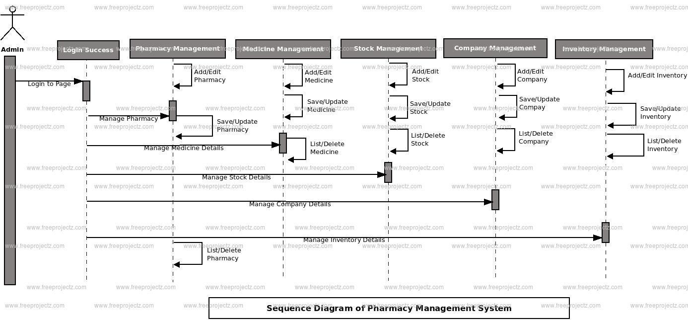 Pharmacy Management System Sequence Uml Diagram | Freeprojectz