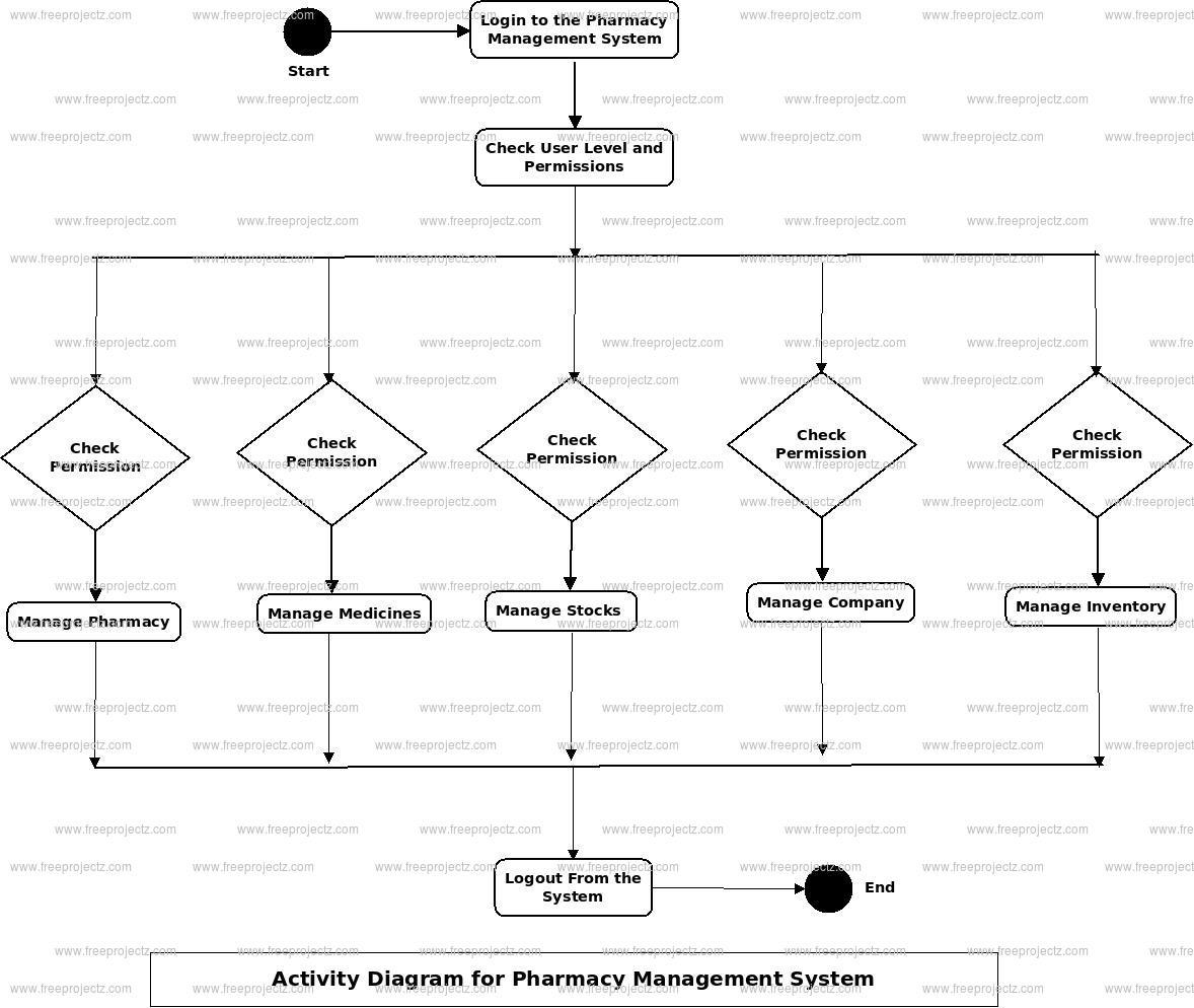 Pharmacy Management System Uml Diagram   Freeprojectz