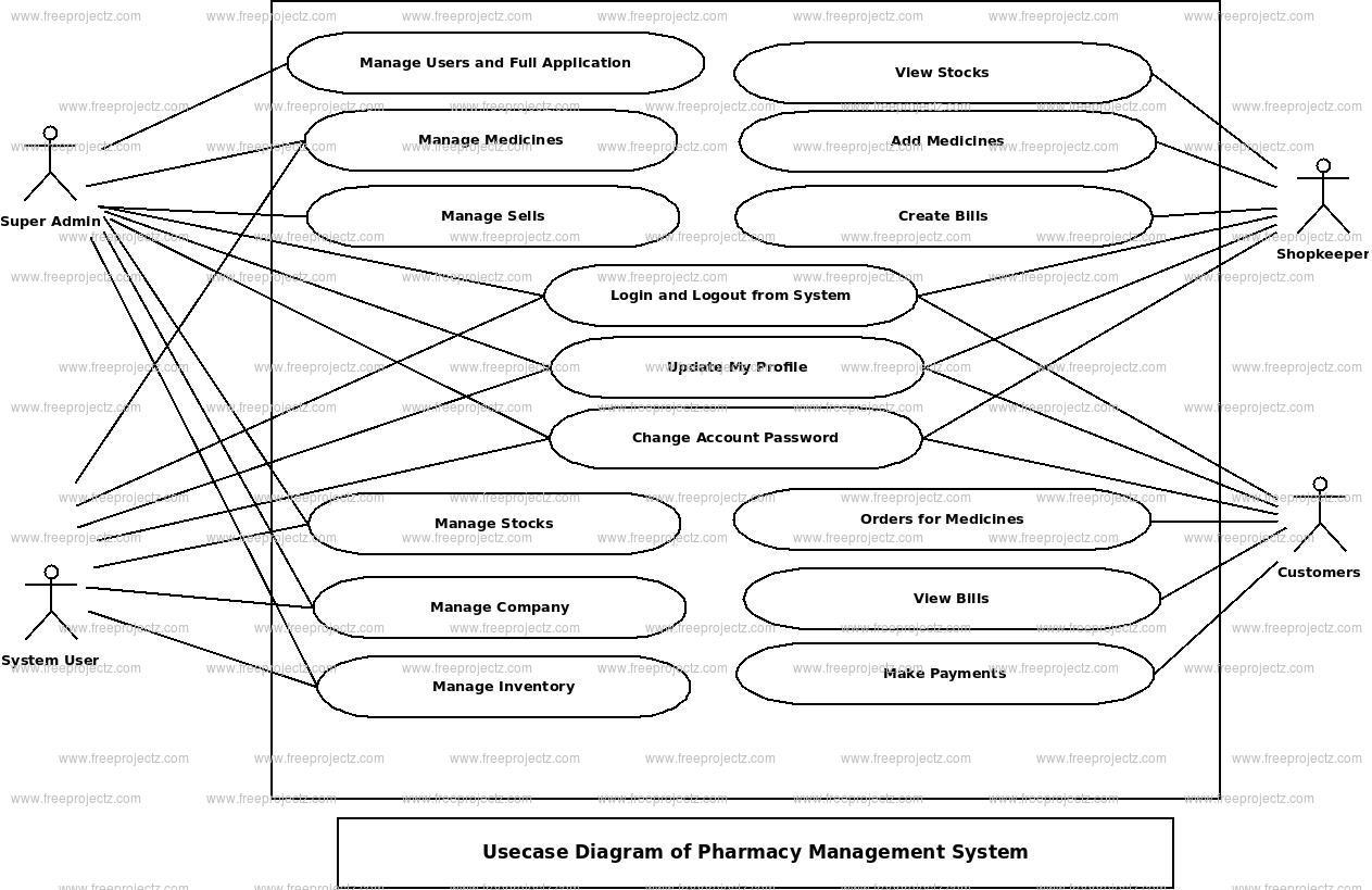 Pharmacy Management System Use Case Diagram | Freeprojectz