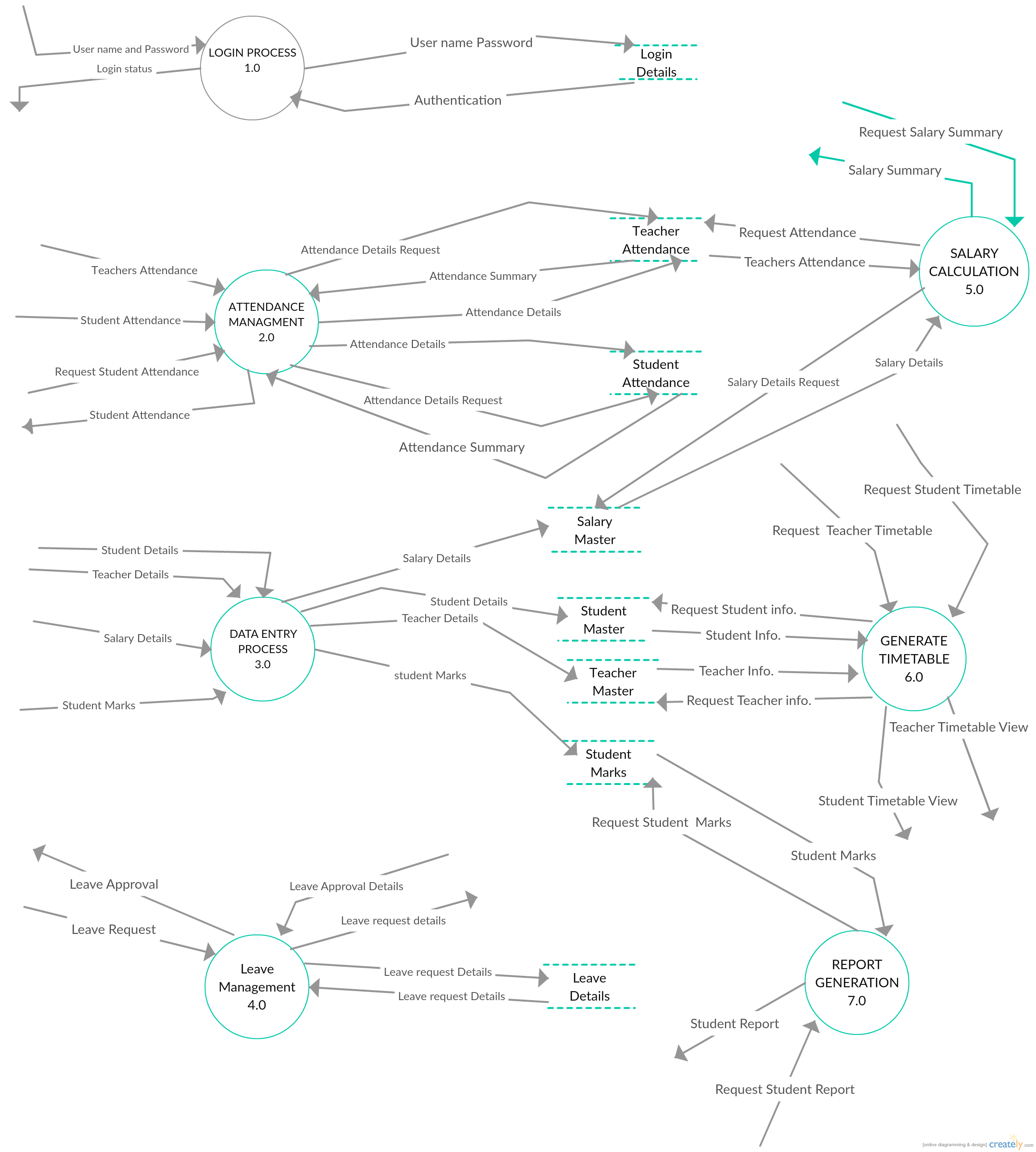 Pin On Data Flow Diagrams (Yc) Examples