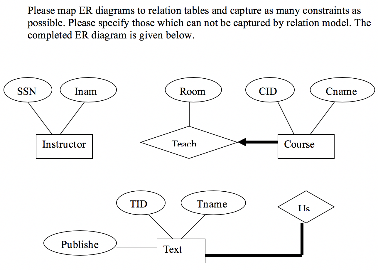 Please Map Er Diagrams To Relation Tables And Capt